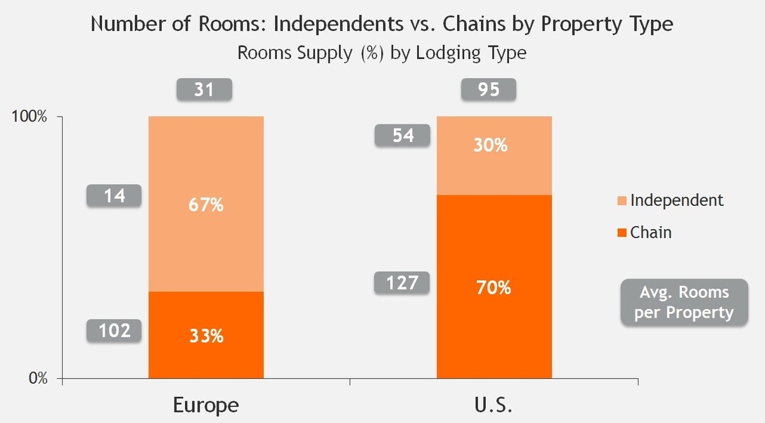 Independent Lodging Study - Number of rooms: Independents vs. Chains